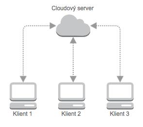 Cloud vo všeobecnosti